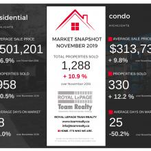 Ottawa Real Estate Market Snapshot November 2019